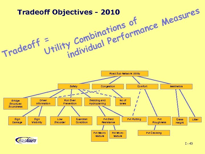 res su Tradeoff Objectives - 2010 of ce Mea ons man ati or bin