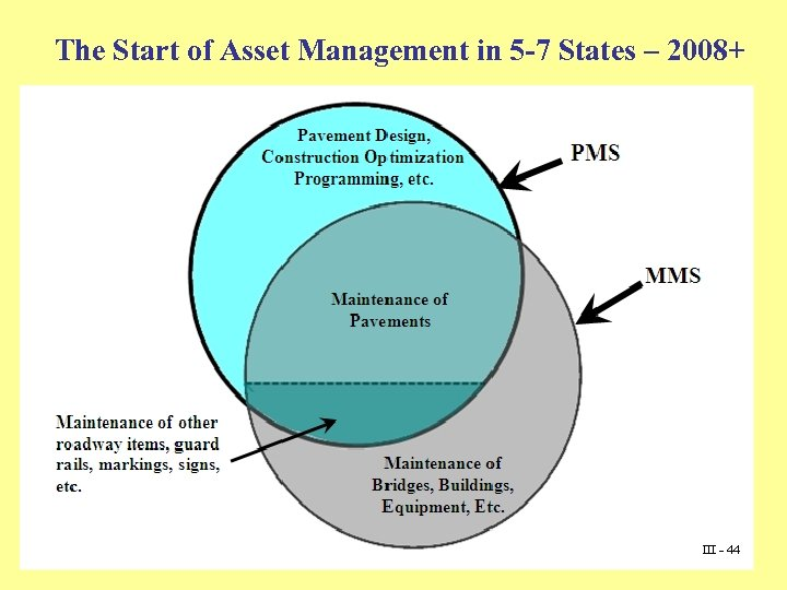 The Start of Asset Management in 5 -7 States – 2008+ III - 44