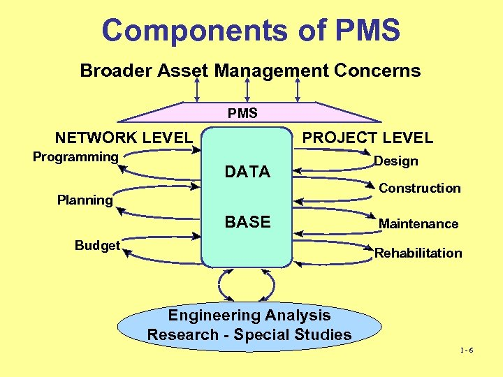Components of PMS Broader Asset Management Concerns PMS NETWORK LEVEL Programming PROJECT LEVEL DATA