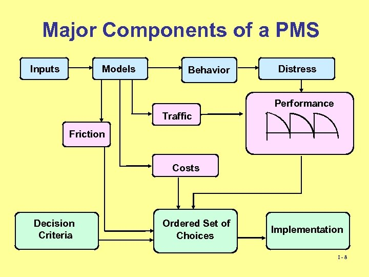 Major Components of a PMS Inputs Models Behavior Distress Performance Traffic Friction Costs Decision