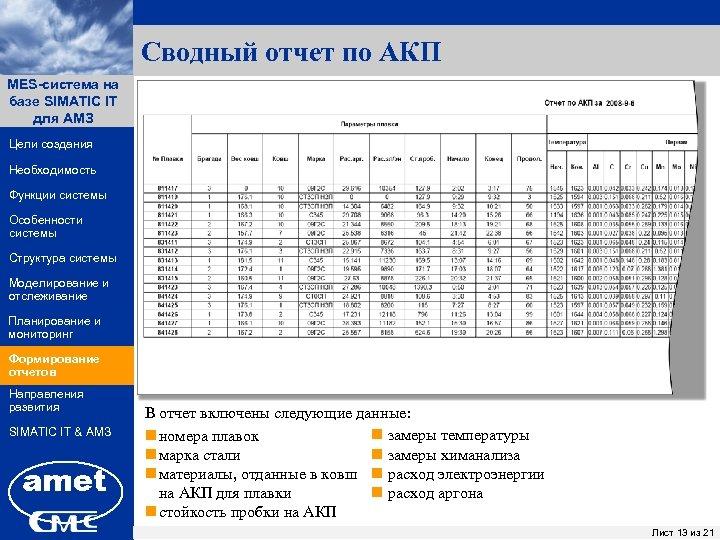 Сводный отчет по АКП MES-система на ПК «Заявки» базе SIMATIC IT для АМЗ Цели
