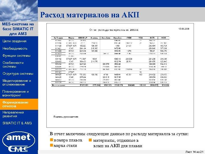 Расход материалов на АКП MES-система на ПК «Заявки» базе SIMATIC IT для АМЗ Цели