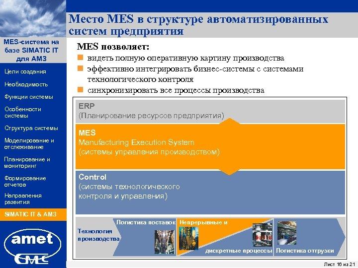 Место MES в структуре автоматизированных систем предприятия MES-система на ПК «Заявки» базе SIMATIC IT