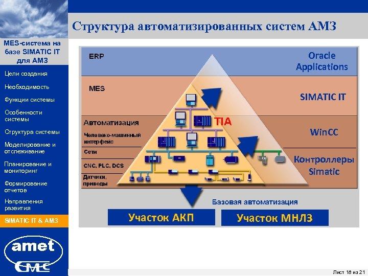 Структура автоматизированных систем АМЗ MES-система на ПК «Заявки» базе SIMATIC IT для АМЗ Oracle
