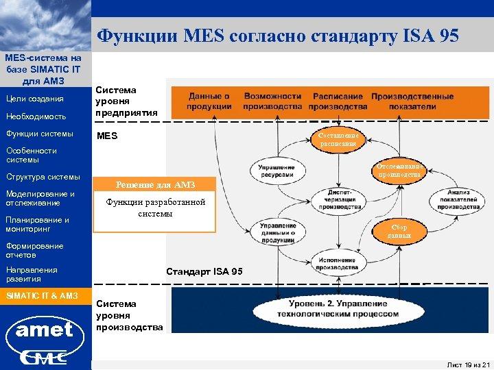 Функции MES согласно стандарту ISA 95 MES-система на ПК «Заявки» базе SIMATIC IT для