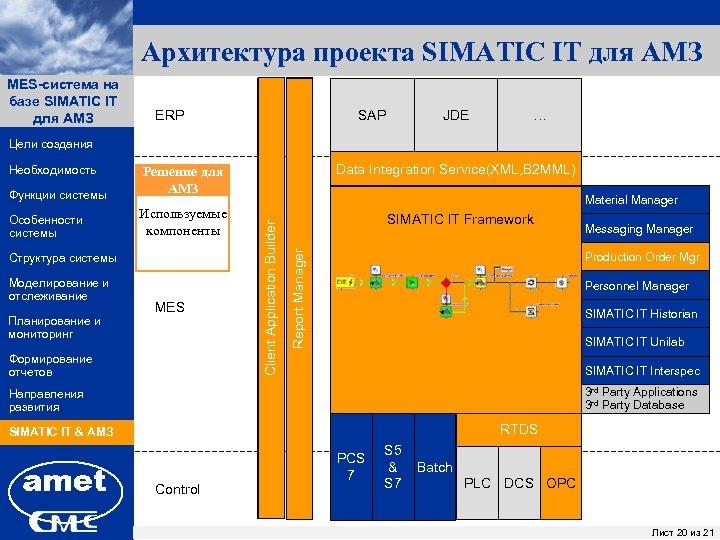 Архитектура проекта SIMATIC IT для АМЗ MES-система на ПК «Заявки» базе SIMATIC IT для