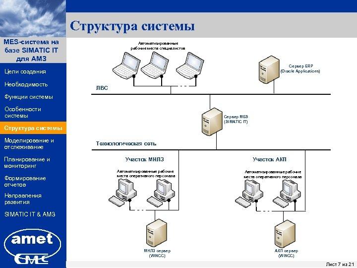 Структура системы MES-система на ПК «Заявки» базе SIMATIC IT для АМЗ Автоматизированные рабочие места
