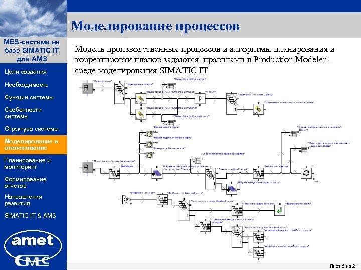 Моделирование процессов MES-система на ПК «Заявки» базе SIMATIC IT для АМЗ Цели создания Модель