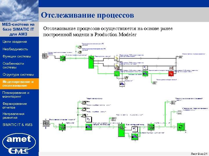 Отслеживание процессов MES-система на ПК «Заявки» базе SIMATIC IT для АМЗ Отслеживание процессов осуществляется