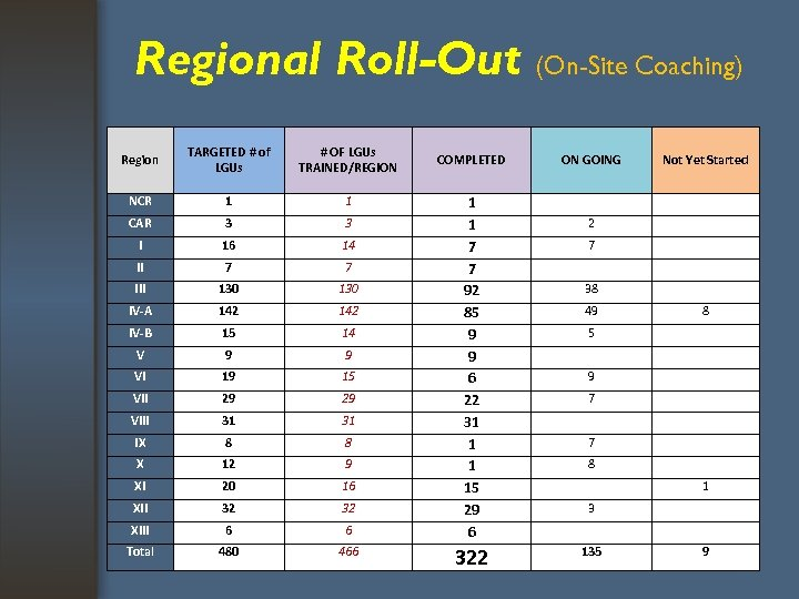 Regional Roll-Out (On-Site Coaching) Region TARGETED # of LGUs # OF LGUs TRAINED/REGION NCR