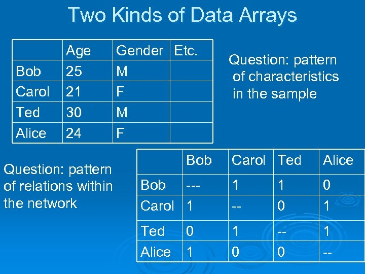 Two Kinds of Data Arrays Bob Carol Ted Alice Age 25 21 30 24