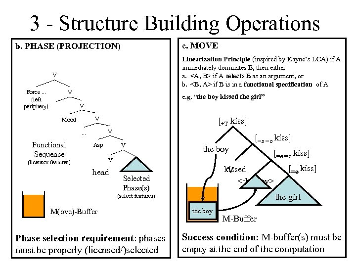 3 - Structure Building Operations c. MOVE b. PHASE (PROJECTION) Linearization Principle (inspired by