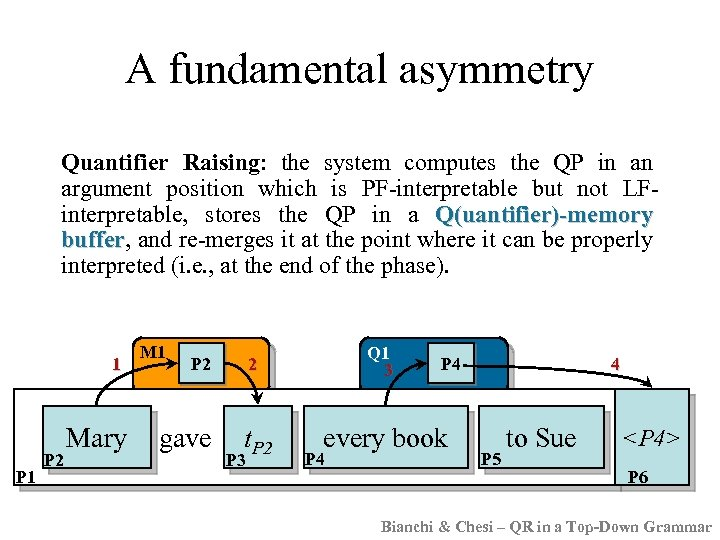 A fundamental asymmetry Quantifier Raising: the system computes the QP in an argument position