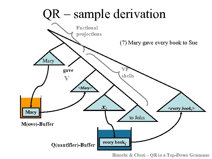 QR – sample derivation Fuctional projections (7) Mary gave every book to Sue Mary