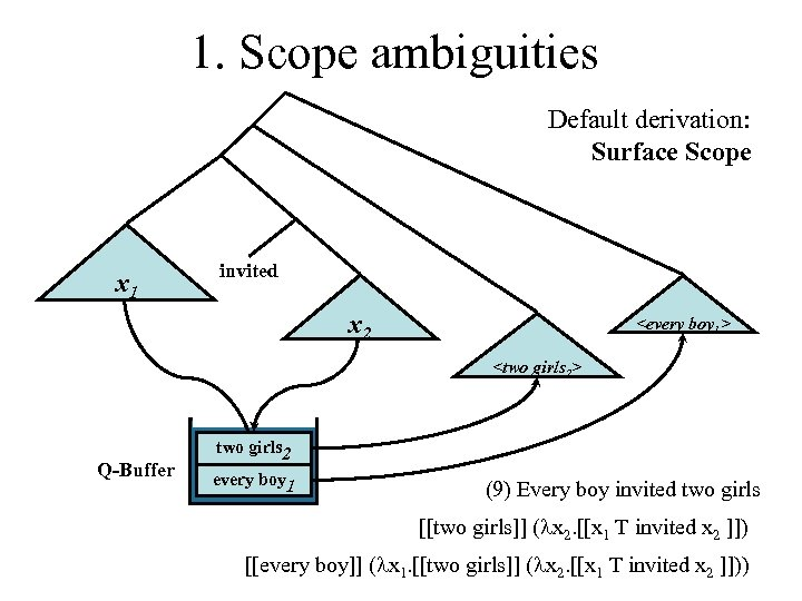 1. Scope ambiguities Default derivation: Surface Scope Every boy x invited 1 twox 2