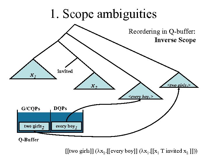 1. Scope ambiguities Reordering in Q-buffer: Inverse Scope Every boy x invited 1 twox