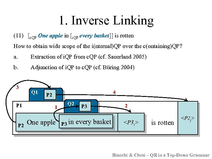 1. Inverse Linking (11) [c. QP One apple in [i. QP every basket]] is