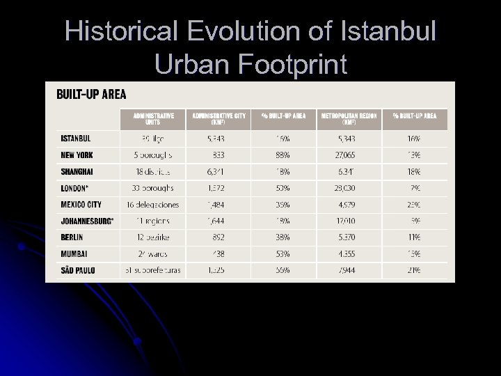 Historical Evolution of Istanbul Urban Footprint
