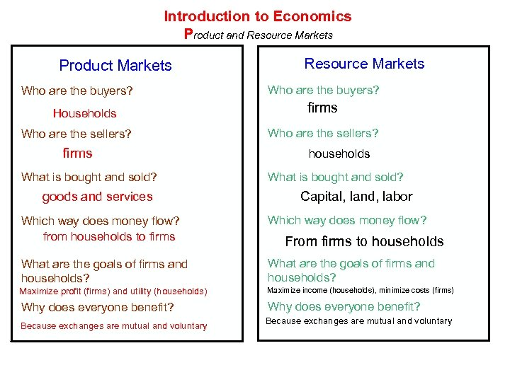 Introduction to Economics Product and Resource Markets Product Markets Who are the buyers? Households