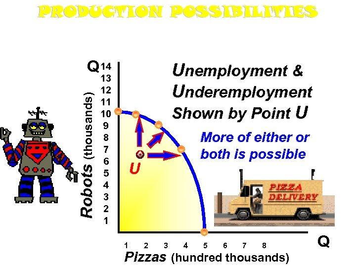 PRODUCTION POSSIBILITIES Robots (thousands) Q 14 13 12 11 10 9 8 7 6
