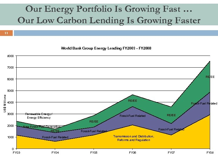 Our Energy Portfolio Is Growing Fast … Our Low Carbon Lending Is Growing Faster