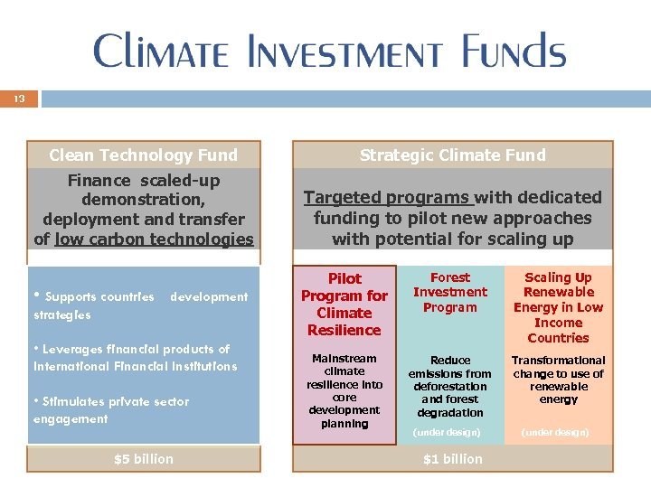 13 Clean Technology Fund Strategic Climate Fund Finance scaled-up demonstration, deployment and transfer of