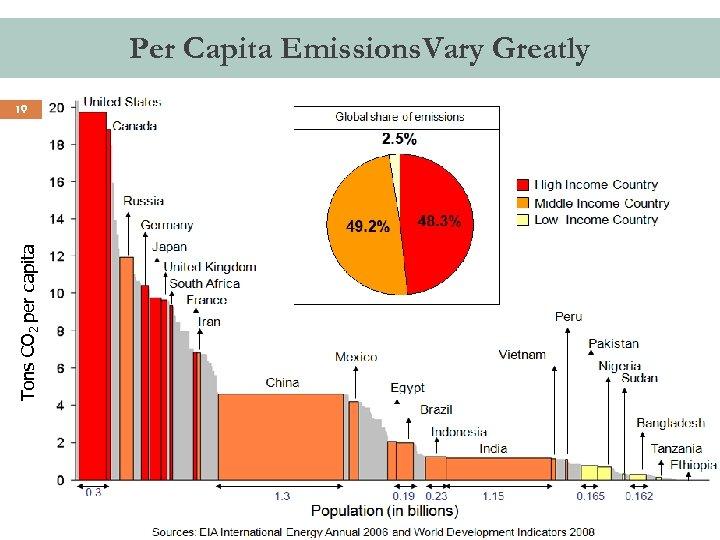 Per Capita Emissions. Vary Greatly Tons CO 2 per capita 19