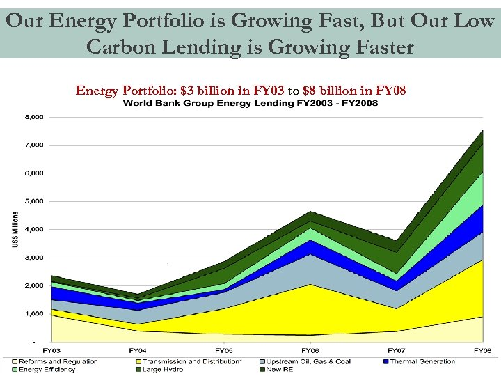 Our Energy Portfolio is Growing Fast, But Our Low Carbon Lending is Growing Faster