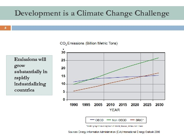 Development is a Climate Change Challenge 8 Emissions will grow substantially in rapidly industrializing