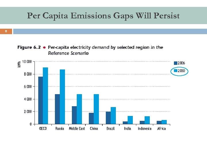 Per Capita Emissions Gaps Will Persist 9