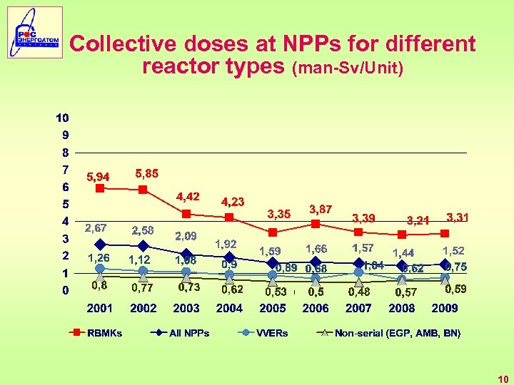 Collective doses at NPPs for different reactor types (man-Sv/Unit) 10