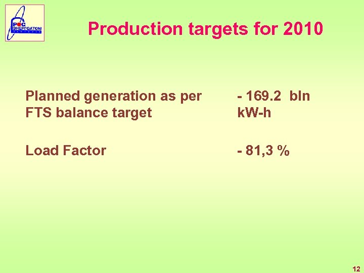 Production targets for 2010 Planned generation as per FTS balance target - 169. 2