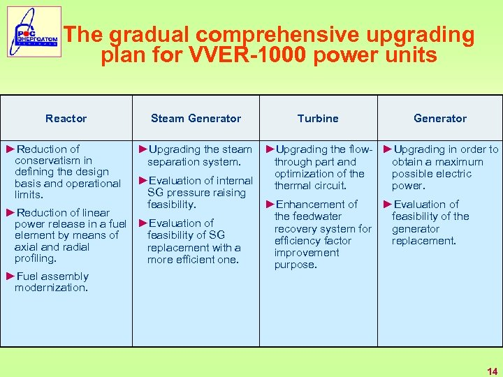 The gradual comprehensive upgrading plan for VVER-1000 power units Reactor Steam Generator ►Reduction of