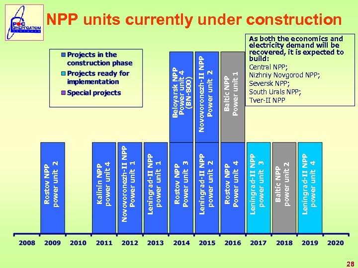 Beloyarsk NPP Power unit 4 (BN-800) Baltic NPP Power unit 1 Leningrad-II NPP power