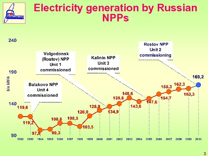 Electricity generation by Russian NPPs 3
