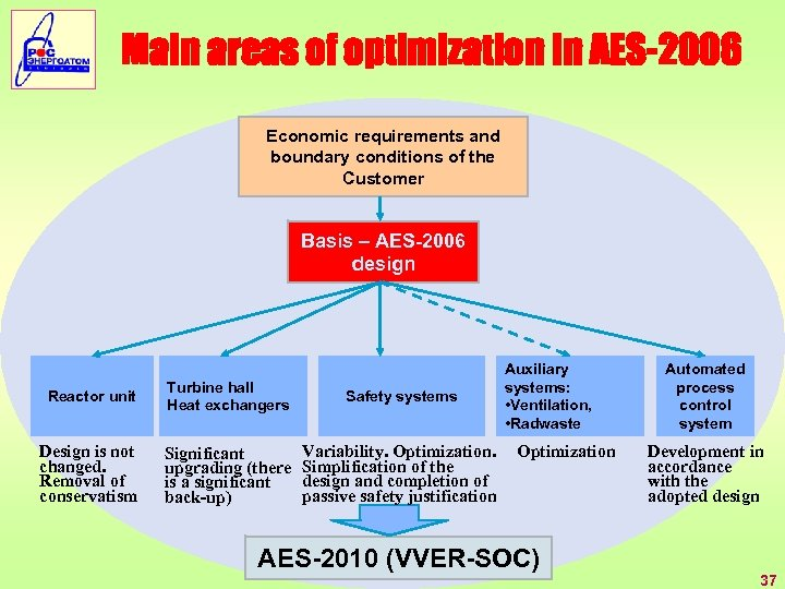 Main areas of optimization in AES-2006 Economic requirements and boundary conditions of the Customer