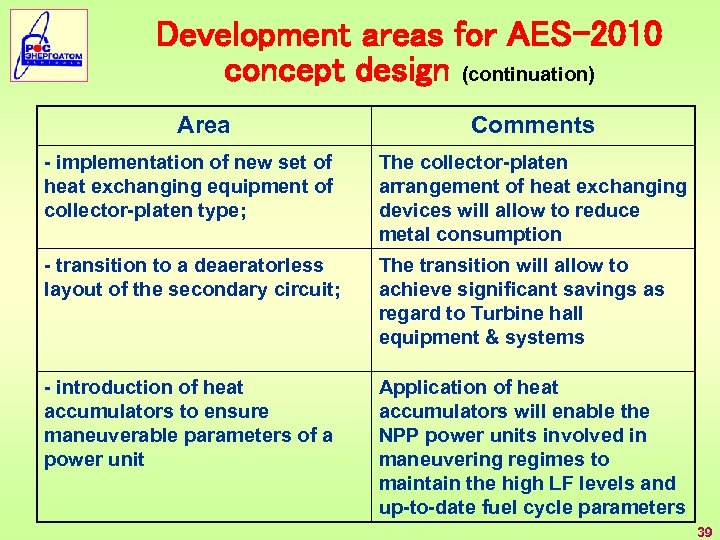 Development areas for AES-2010 concept design (continuation) Area Comments - implementation of new set