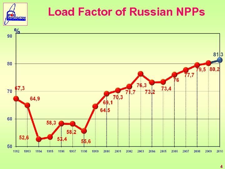 Load Factor of Russian NPPs 4