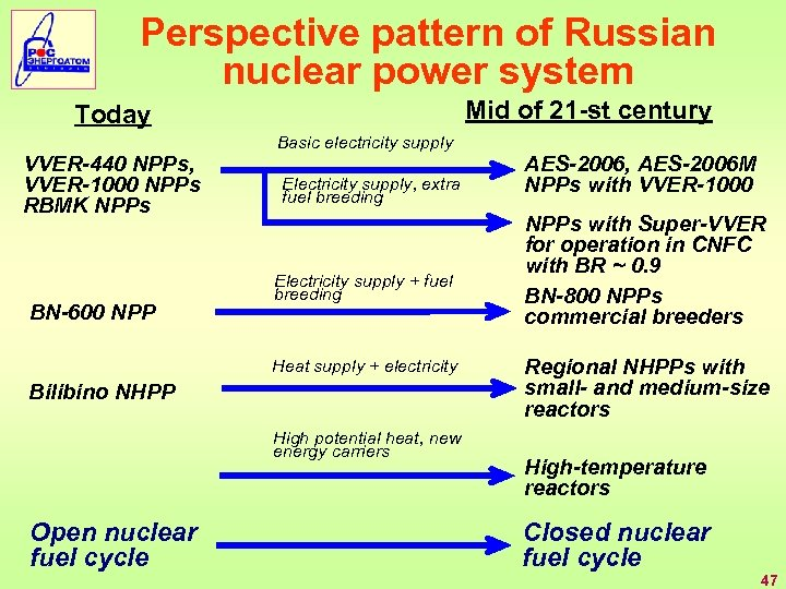 Perspective pattern of Russian nuclear power system Mid of 21 -st century Today VVER-440