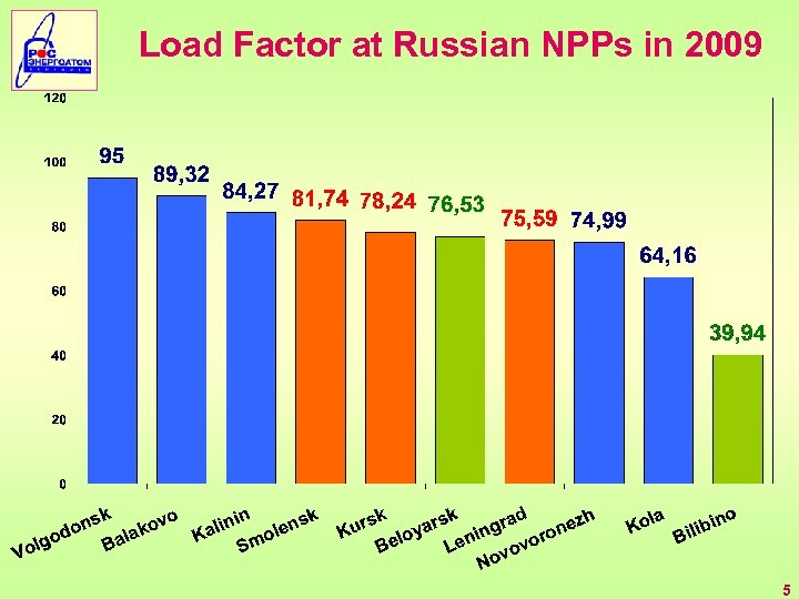 Load Factor at Russian NPPs in 2009 5