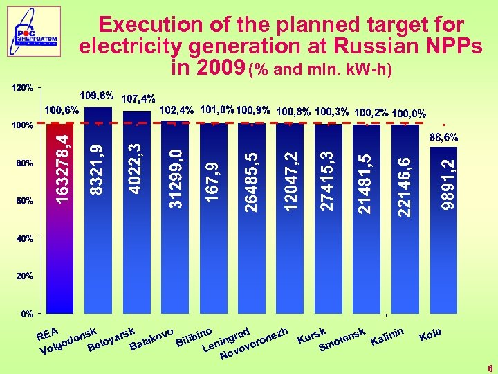 Execution of the planned target for electricity generation at Russian NPPs in 2009 (%
