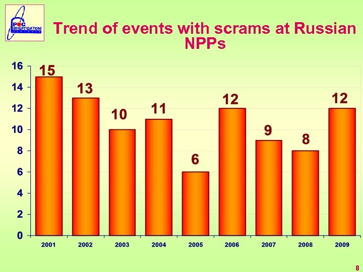 Trend of events with scrams at Russian NPPs 8