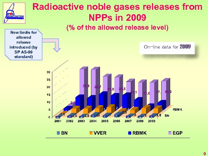 Radioactive noble gases releases from NPPs in 2009 New limits for allowed release introduced