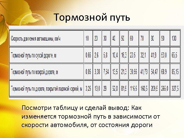 Тормозной путь Посмотри таблицу и сделай вывод: Как изменяется тормозной путь в зависимости от