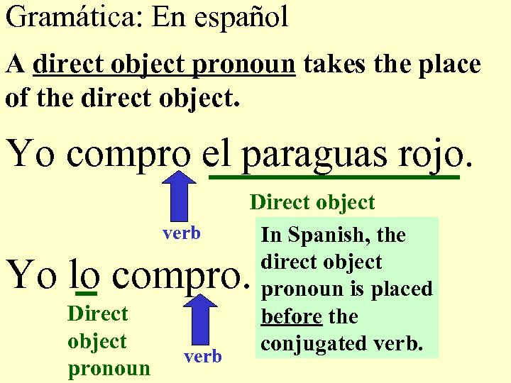 Gramática: En español A direct object pronoun takes the place of the direct object.