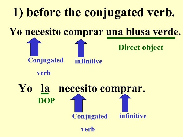 1) before the conjugated verb. Yo necesito comprar una blusa verde. Direct object Conjugated
