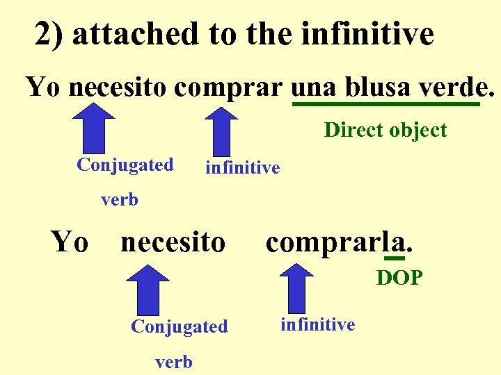 2) attached to the infinitive Yo necesito comprar una blusa verde. Direct object Conjugated