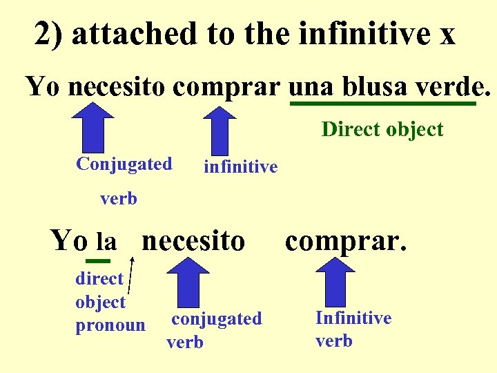 2) attached to the infinitive x Yo necesito comprar una blusa verde. Direct object