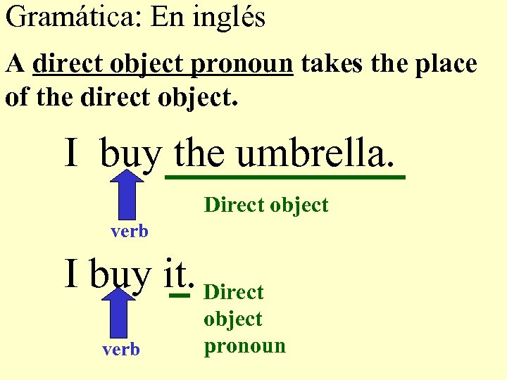 Gramática: En inglés A direct object pronoun takes the place of the direct object.