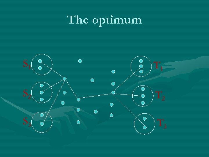The optimum S 1 T 1 S 2 T 2 S 3 T 3